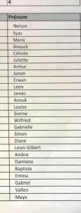 liste classe 14