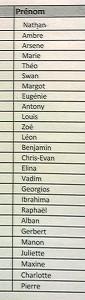 liste classe 15