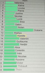 liste classe 8